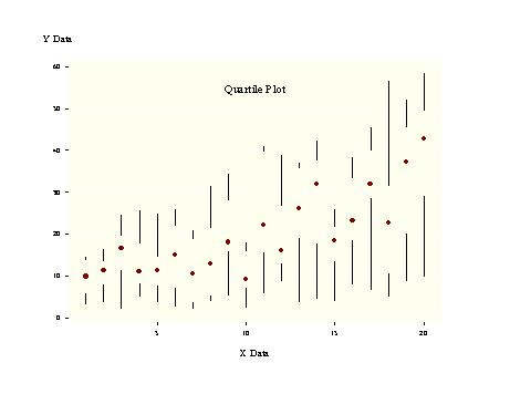... Quartile Plot ...