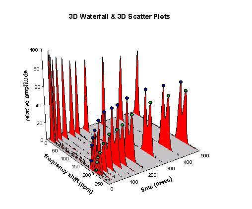 Graph beispiele systat software gmbh wissenschaftliche graphik plot world population 3d waterfall 3d scatter plots ccuart Image collections